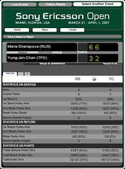 Maria Sharapova v.s. Yung-Jan Chan