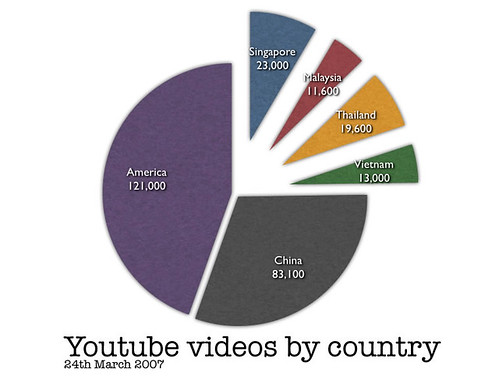 Youtube videos by Country (24th March 2007)