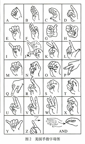 Fingerspelling: American English