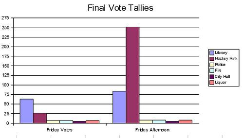 Northfield News Poll - Vote Tallies