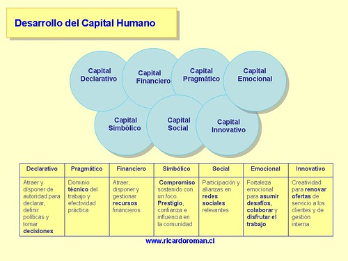 Capital Humano ricardoroman.cl