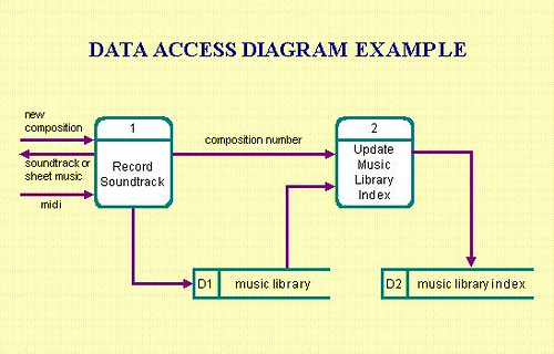 how to acces data drive