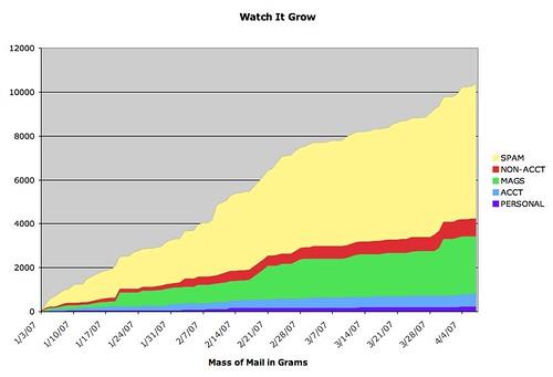 Watch It Grow 3