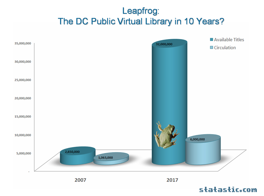 Leapfrog: A Vision of the DC Public Virtual Library in 10 Years