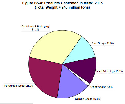 Products Generated in MSW