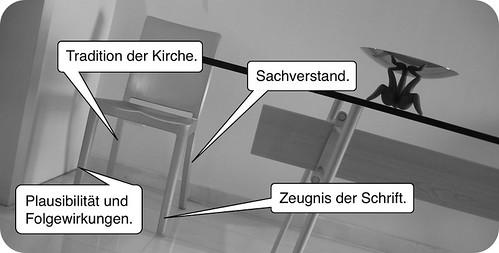 ›Modell der 4 Stuhlbeine‹