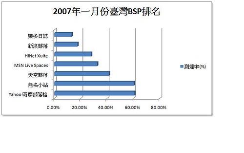 2007年一月創市際的臺灣BSP排名