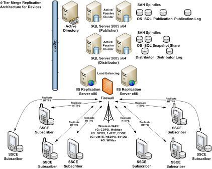 this architecture has been faithfully recreated in my 42u rack of servers that will be on display at medc 2007 next week in vegas and later at tech ed in - Server Diagram Visio