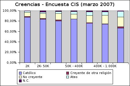 20070430creencias-cis-poblacion