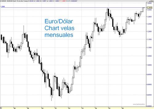 Euro vs Dólar chart velas mensuales, alcista