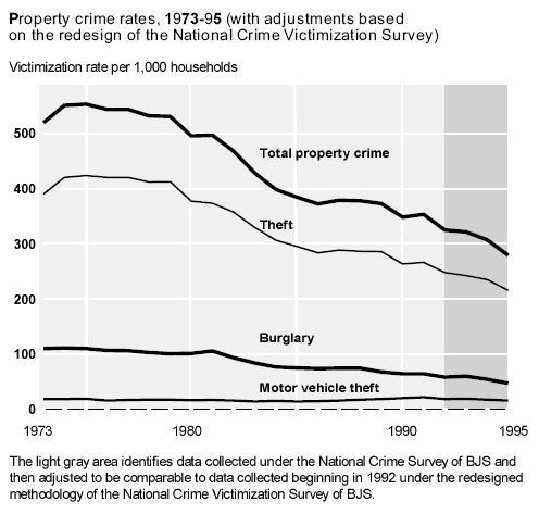 propertycrime
