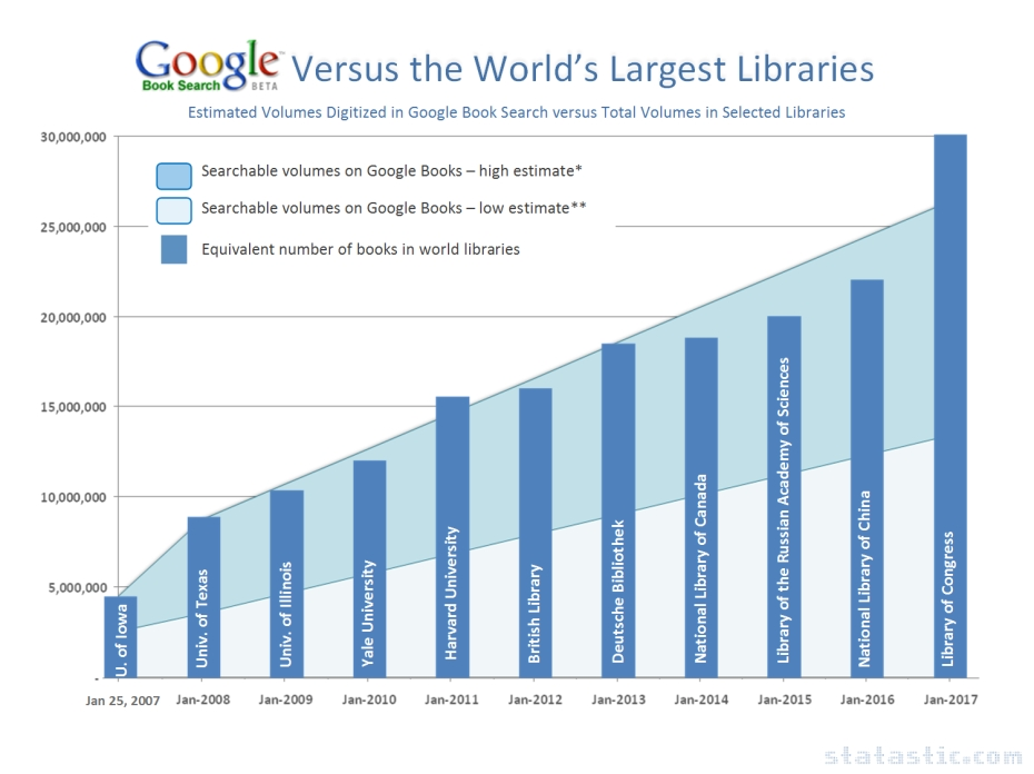 Google versus the World's Largest Libraries
