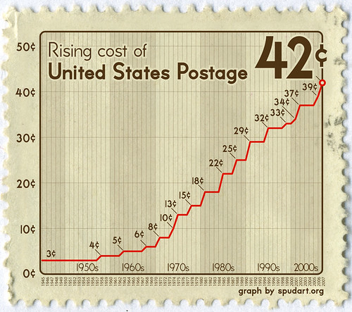 Rising cost of United States Postage