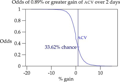Odds of 0.89% or greater gain of ACV over 2 days