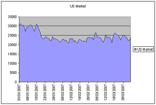 us-market
