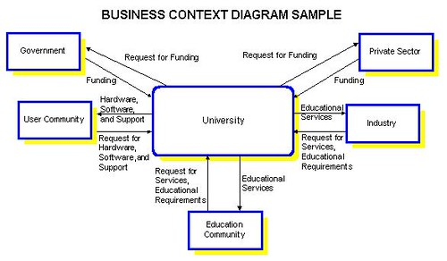 Context diagram definition example electrical wiring diagram context diagrams at the enterprise level rh it toolbox com context diagram meaning in tagalog dfd ccuart Images