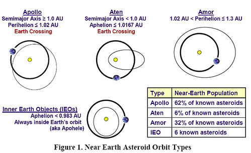 Near Earth Asteroid Orbit Types
