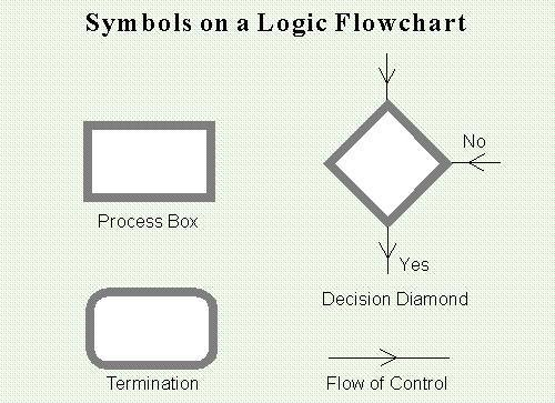 using logic flowchartsthe following symbols are used on a logic flowchart
