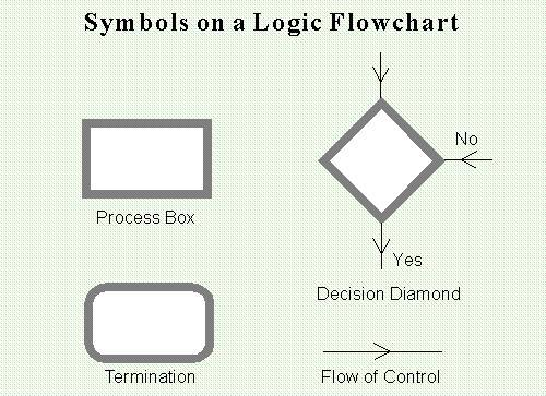 using logic flowcharts logic flow diagram example