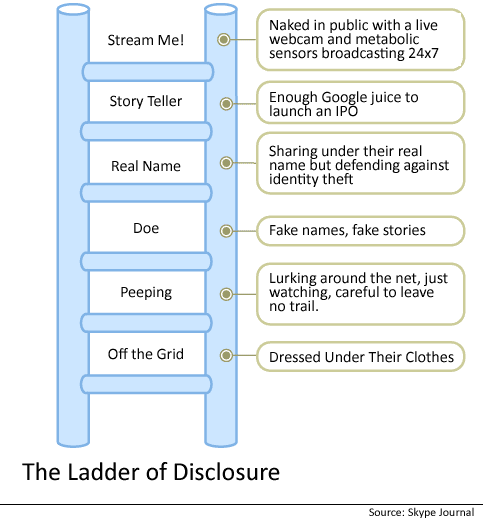Ladder of Disclosure