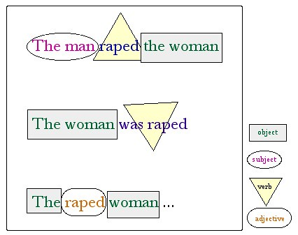 Passive voice: man/raped/woman