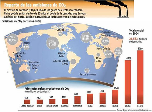 Emisiones CO2 ricardoroman.cl