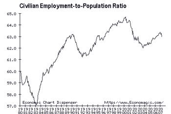 5/3/07 Employment-Population Ratio