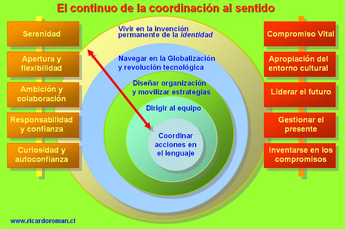 Coaching: mapa de transformación