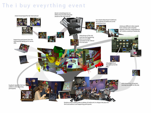 structure of the 'i buy everything event'