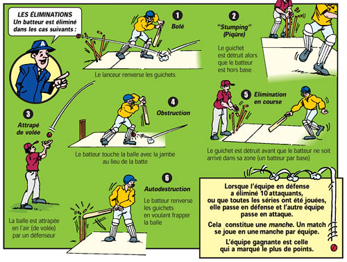 The French rules of cricket