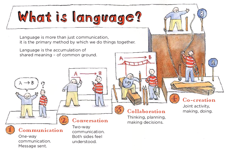 an introduction to the importance of a language Introduction this study is a bachelor's thesis that aims to look  speak that  language, making the speaking skill most important of skills.
