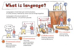 What is language? (dgray_xplane) Tags: communicate collaborate cocreate conversate sharedvisions