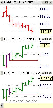 Estrategia Eurex 24 mayo, seguimiento, EuroStoxx50, Dax Xetra, Bund
