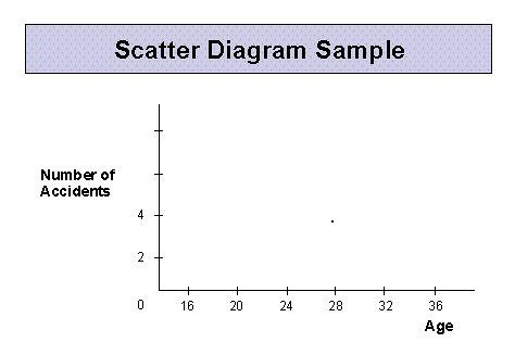 building scatter diagramsthe example scatter diagram examines the relationship between driver age and the number of accidents per driver  in a specified time period