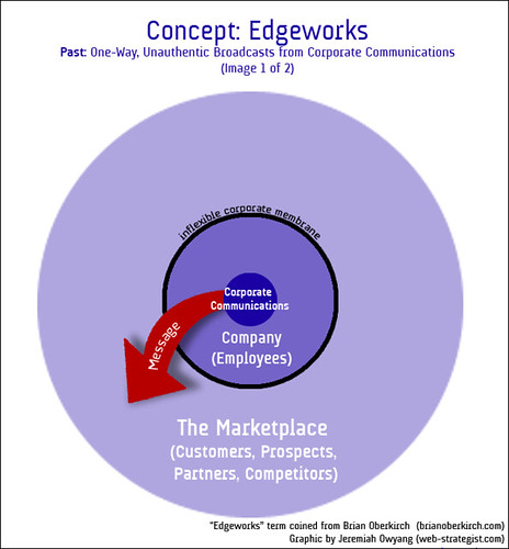 Edgeworks | The Past: One-Way, Unauthentic Broadcasts from Corporate Communications