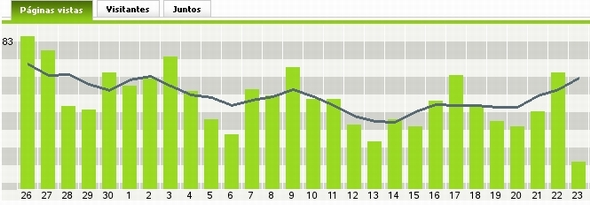Grafico vistas del bloggsito