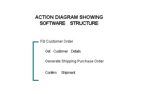 Using Action Diagrams