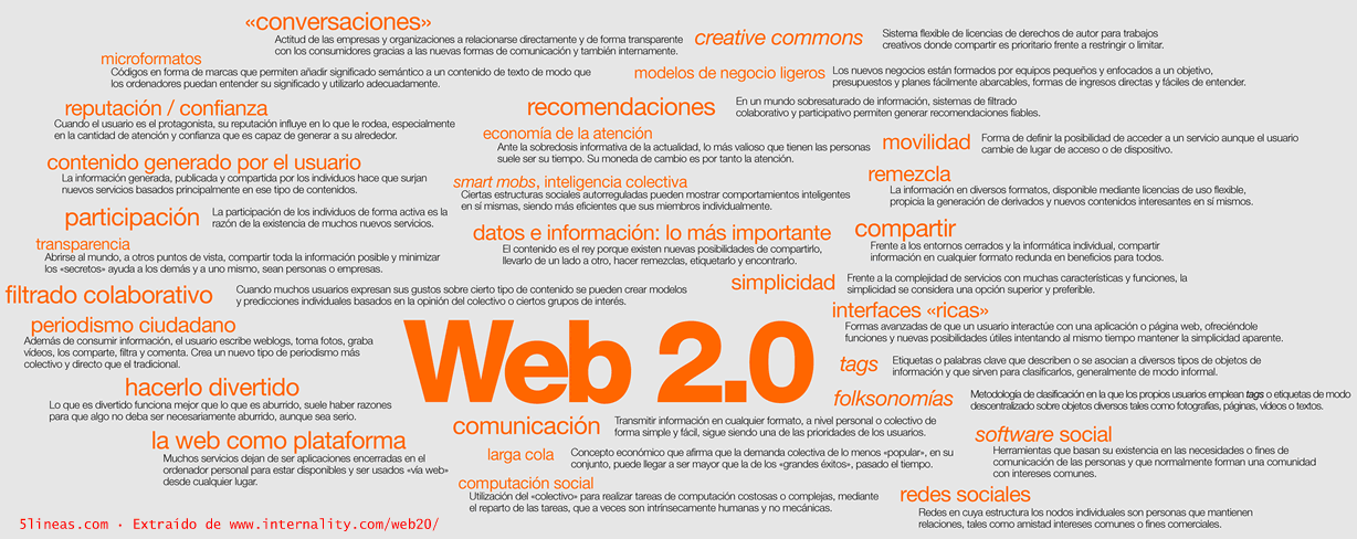 Web 2.0 de Fundación Orange