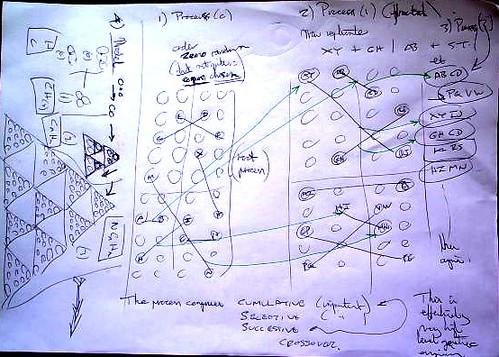 process of cumulative aggregation of grammatic fractals and  tetrakys