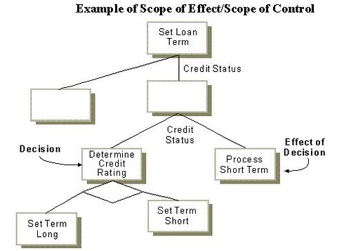 Design Principles Scope Of Effect Vs Scope Of Control