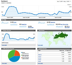 Google Analytics v2.0 (by vrypan)