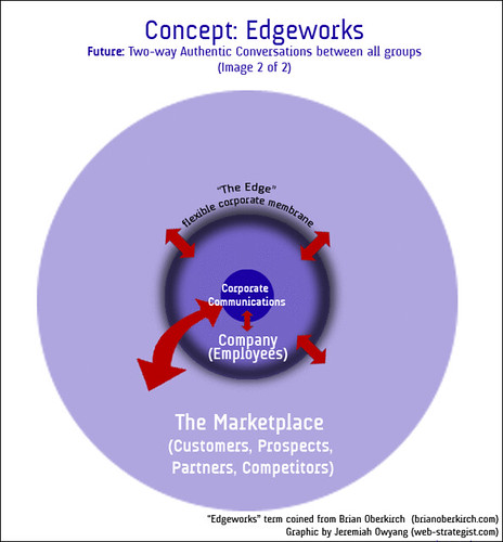 Edgeworks | Future: Two-Way Authentic Conversations between all groups