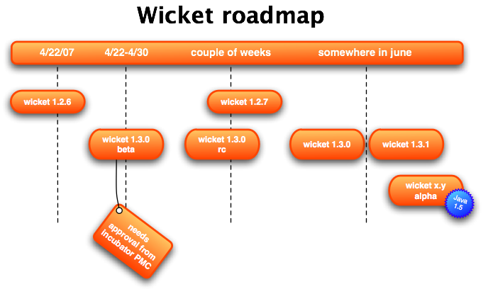 Wicket 1.3 roadmap