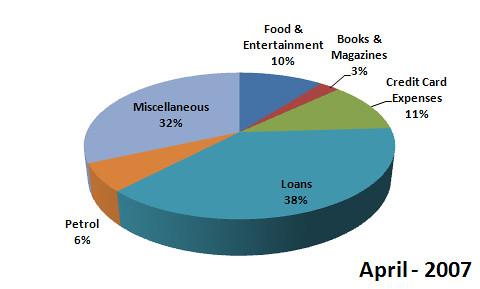 Spending Statistics for April, 2007