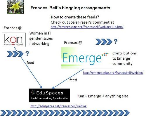 FBblogarrangements