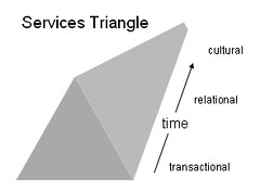 services_triangle2