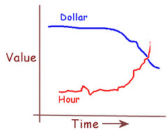 Dollar inflation, time deflation