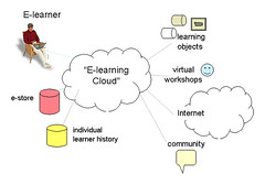 The eLearning Cloud