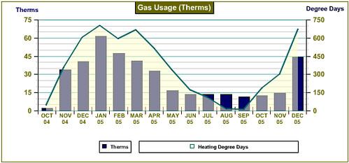 Natural Gas Usage