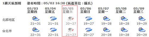 中央氣象局預報一週天氣